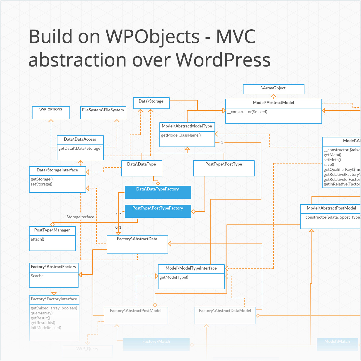 WPObject - MVC abstraction on wordpress for plugin development
